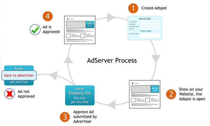 adserver-process