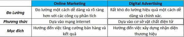 su-khac-nhau-giua-digital-marketing-va-internetonline-marketing-3