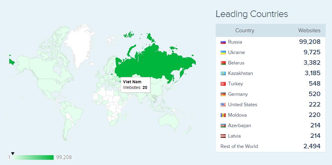 Yandex Ad Server