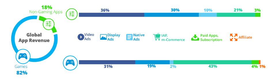 Tỉ trọng các nguồn doanh thu của nhà phát triển ứng dụng di động - So sánh giữa game và ứng dụng ngoài game